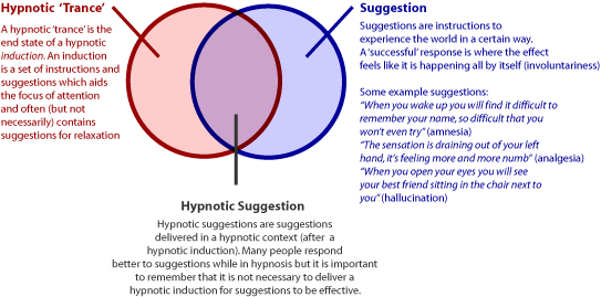 the definition and applications of hypnosis Beginning with an overview of the social cognitive perspective, this article reviews the social cognitive theories of hypnosis hypnosis theories are often.
