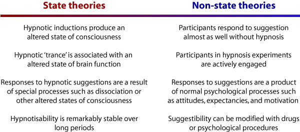 State non-state theories of hypnosis
