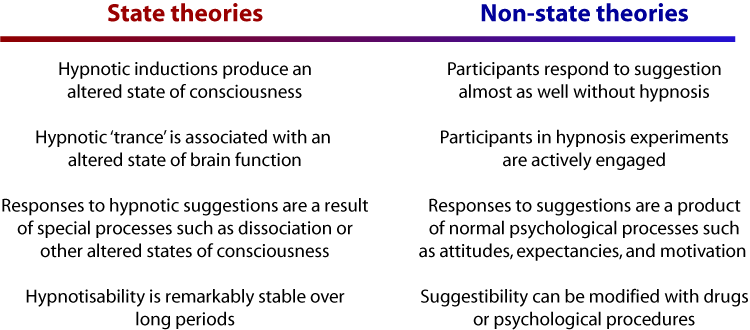 state non state theories of hypnosis